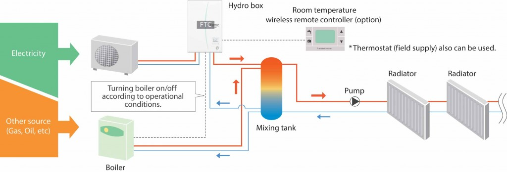 boiler-interlock