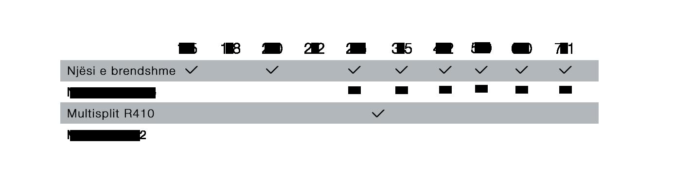 Kapaciteti në kW